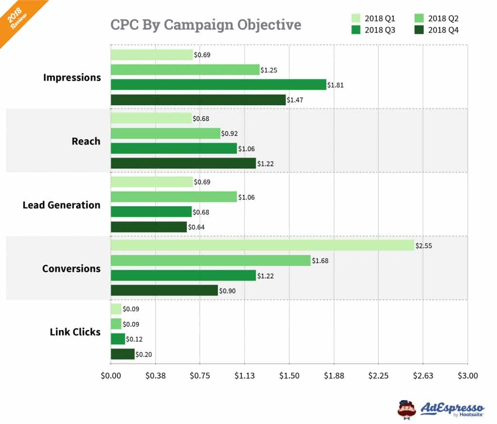 Facebook Cost per CPC campaign
