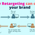 How Retargeting can change your brand