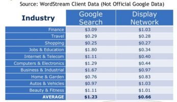 Cost of Remarketing and Google search clicks
