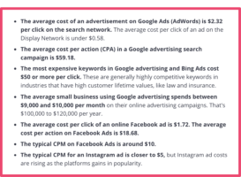 Average cost of online advertising