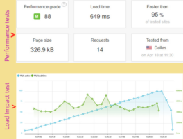 SiteGround speed and load time performance test