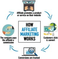 Ultimate review of Affiliate marketing traffic sources