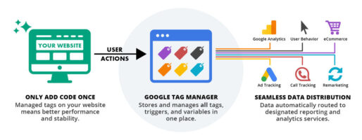 Connecting Google tag manager with various sales tracking