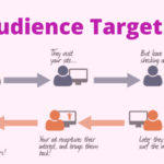 Audience targeting options, examples and tips in digital marketing