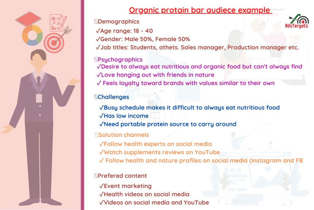 Organic protein audience targeting example